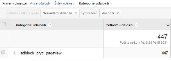 pageview_po_vypnuti_adblocku